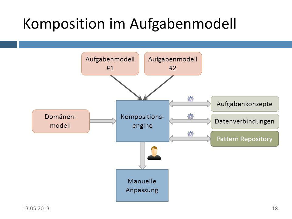 Komposition im Aufgabenmodell 13.05.201318 Kompositions- engine Manuelle Anpassung Aufgabenmodell #1 Aufgabenmodell #2 Domänen- modell Datenverbindungen Aufgabenkonzepte Pattern Repository