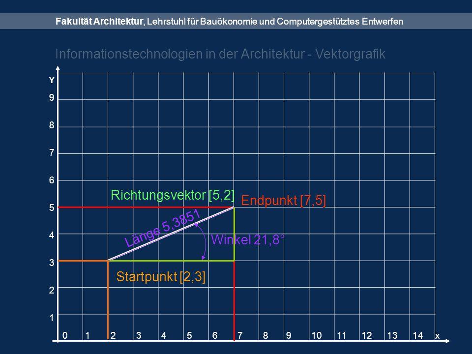 Fakultät Architektur, Lehrstuhl für Bauökonomie und Computergestütztes Entwerfen Informationstechnologien in der Architektur - Vektorgrafik Y 0 1 2 3 4 5 6 7 8 9 10 11 12 13 14 x 987654321987654321 Endpunkt [7,5] Richtungsvektor [5,2] Startpunkt [2,3] Länge 5,3851 Winkel 21,8°