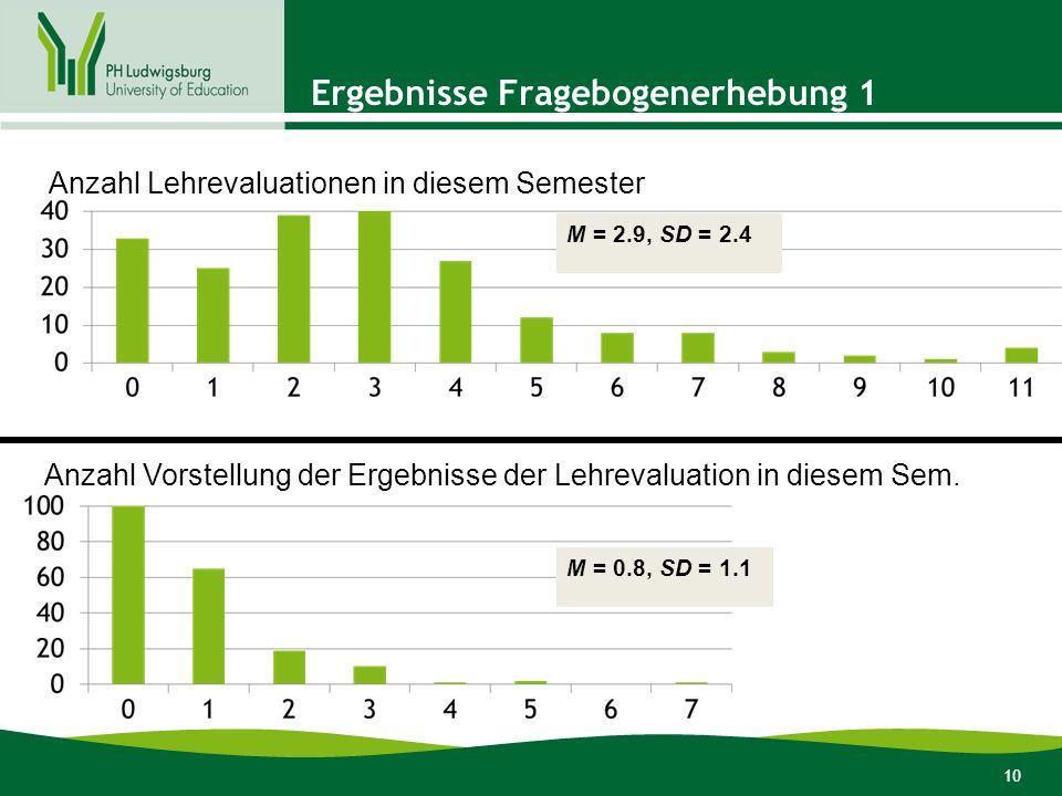 10 Ergebnisse Fragebogenerhebung 1 Anzahl Lehrevaluationen in diesem Semester Anzahl Vorstellung der Ergebnisse der Lehrevaluation in diesem Sem.