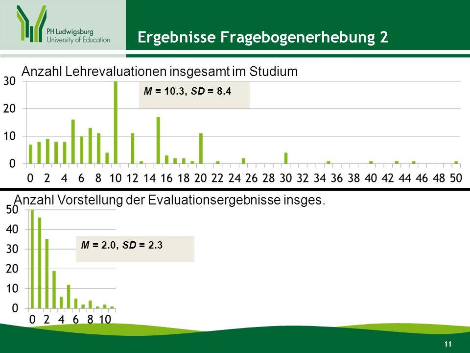 11 Ergebnisse Fragebogenerhebung 2 Anzahl Lehrevaluationen insgesamt im Studium Anzahl Vorstellung der Evaluationsergebnisse insges.