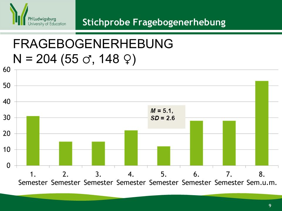 9 Stichprobe Fragebogenerhebung FRAGEBOGENERHEBUNG N = 204 (55 ♂, 148 ♀) M = 5.1, SD = 2.6