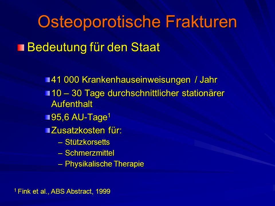 Osteoporotische Frakturen Bedeutung für den Staat 41 000 Krankenhauseinweisungen / Jahr 10 – 30 Tage durchschnittlicher stationärer Aufenthalt 95,6 AU-Tage 1 Zusatzkosten für: –Stützkorsetts –Schmerzmittel –Physikalische Therapie 1 Fink et al., ABS Abstract, 1999