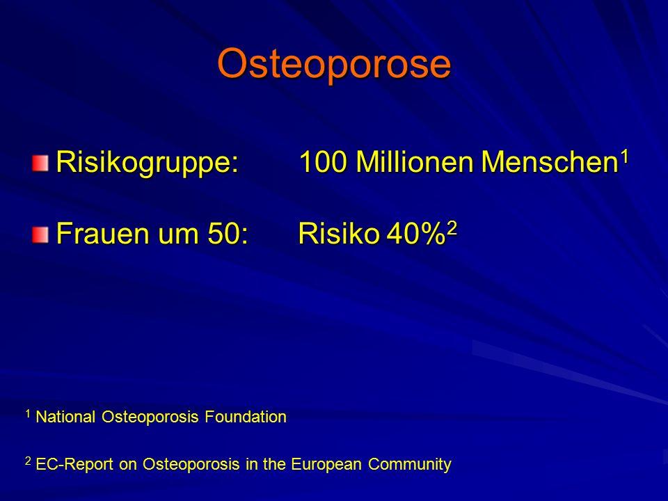 Osteoporose Risikogruppe:100 Millionen Menschen 1 Frauen um 50:Risiko 40% 2 1 National Osteoporosis Foundation 2 EC-Report on Osteoporosis in the European Community