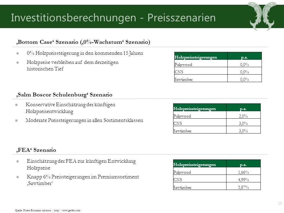 Investitionsberechnungen - Preisszenarien 'Salm Boscor Schulenburg' Szenario 'FEA' Szenario Konservative Einschätzung der künftigen Holzpreisentwicklung Moderate Preissteigerungen in allen Sortimentsklassen Einschätzung der FEA zur künftigen Entwicklung Holzpreise Knapp 6% Preissteigerungen im Premiumsortiment 'Sawtimber' 'Bottom Case' Szenario ('0%-Wachstum' Szenario) 0% Holzpreissteigerung in den kommenden 15 Jahren Holzpreise verbleiben auf dem derzeitigen historischen Tief Holzpreissteigerungenp.a.