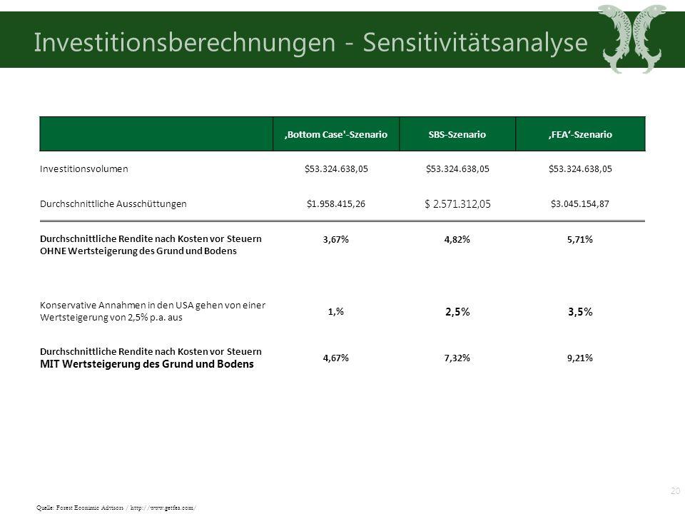 Investitionsberechnungen - Sensitivitätsanalyse 20 Quelle: Forest Econimic Advisors / http://www.getfea.com/ 'Bottom Case -SzenarioSBS-Szenario'FEA'-Szenario Investitionsvolumen$53.324.638,05 Durchschnittliche Ausschüttungen$1.958.415,26 $ 2.571.312,05 $3.045.154,87 Durchschnittliche Rendite nach Kosten vor Steuern OHNE Wertsteigerung des Grund und Bodens 3,67%4,82%5,71% Konservative Annahmen in den USA gehen von einer Wertsteigerung von 2,5% p.a.