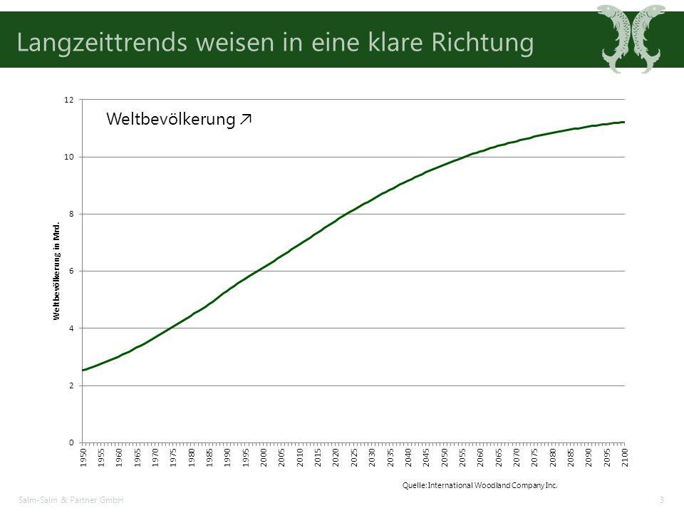 Langzeittrends weisen in eine klare Richtung Salm-Salm & Partner GmbH3 Weltbevölkerung ↗ Quelle: International Woodland Company Inc.