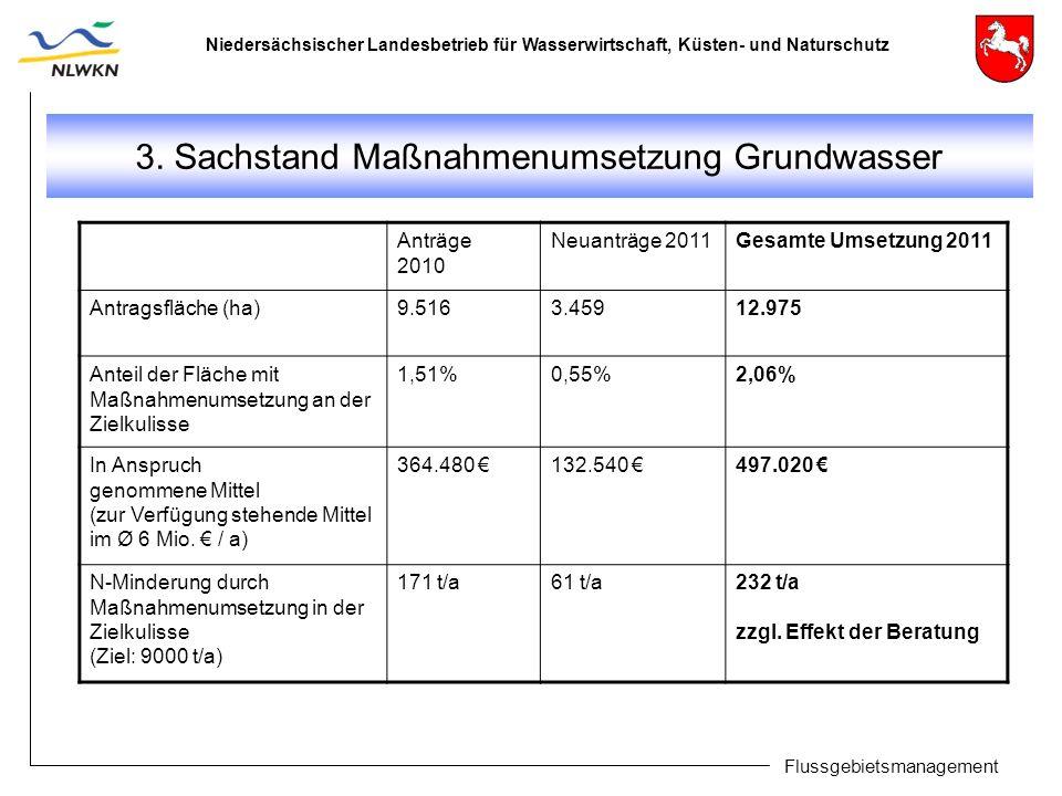 Niedersächsischer Landesbetrieb für Wasserwirtschaft, Küsten- und Naturschutz Flussgebietsmanagement 3. Sachstand Maßnahmenumsetzung Grundwasser Anträ