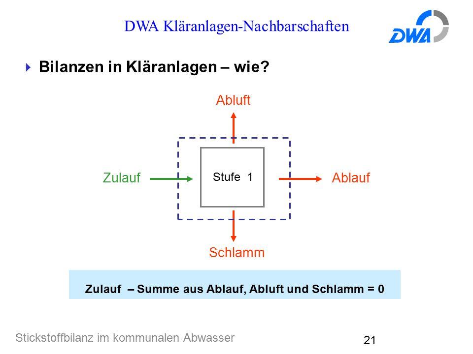 DWA Kläranlagen-Nachbarschaften Stickstoffbilanz im kommunalen Abwasser 21  Bilanzen in Kläranlagen – wie? Zulauf – Summe aus Ablauf, Abluft und Schl