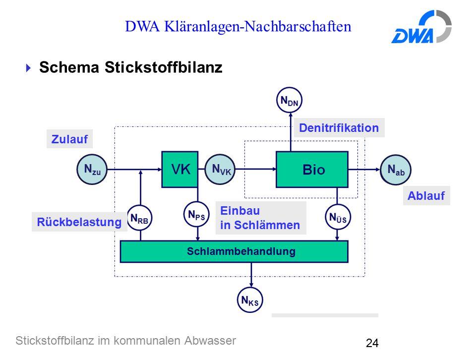 DWA Kläranlagen-Nachbarschaften Stickstoffbilanz im kommunalen Abwasser 24  Schema Stickstoffbilanz Entnahme mit Klärschlamm Zulauf Einbau in Schlämmen Ablauf Denitrifikation Rückbelastung N zu N ab N VK