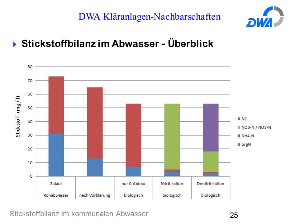 DWA Kläranlagen-Nachbarschaften Stickstoffbilanz im kommunalen Abwasser 25  Stickstoffbilanz im Abwasser - Überblick Stickstoff (mg / l)