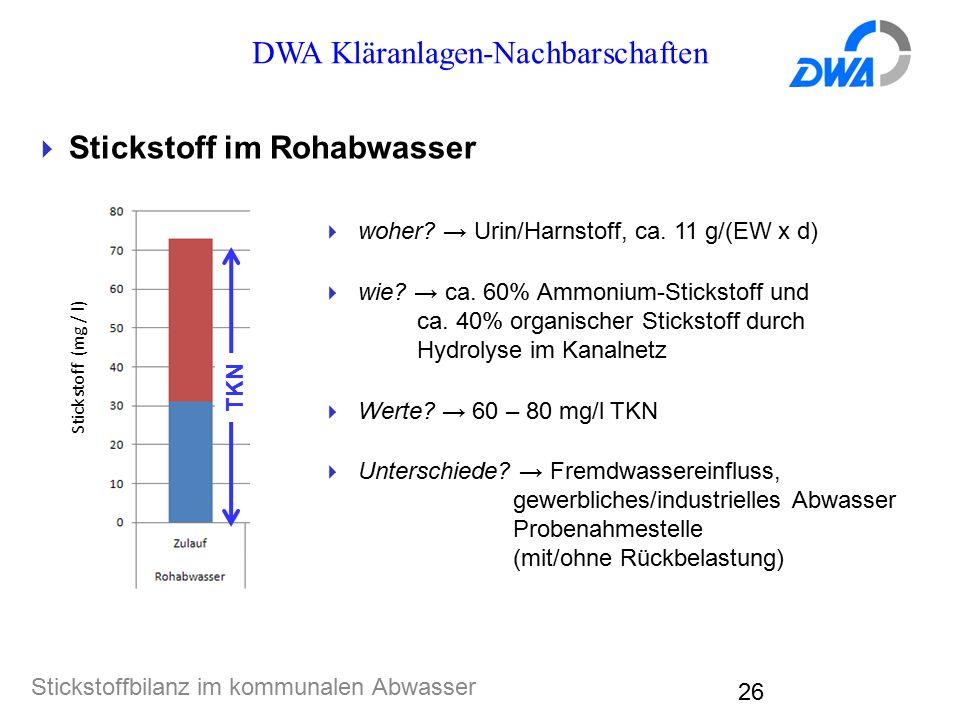 DWA Kläranlagen-Nachbarschaften Stickstoffbilanz im kommunalen Abwasser 26  Stickstoff im Rohabwasser  woher? → Urin/Harnstoff, ca. 11 g/(EW x d) 