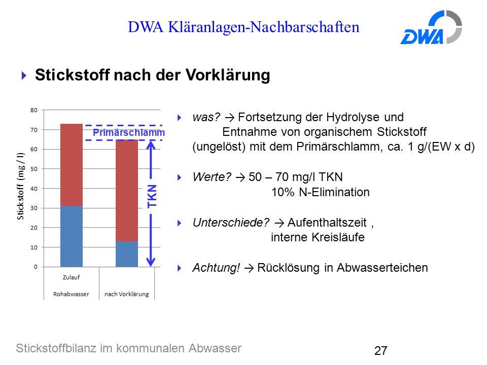 DWA Kläranlagen-Nachbarschaften Stickstoffbilanz im kommunalen Abwasser 27  Stickstoff nach der Vorklärung  was? → Fortsetzung der Hydrolyse und Ent
