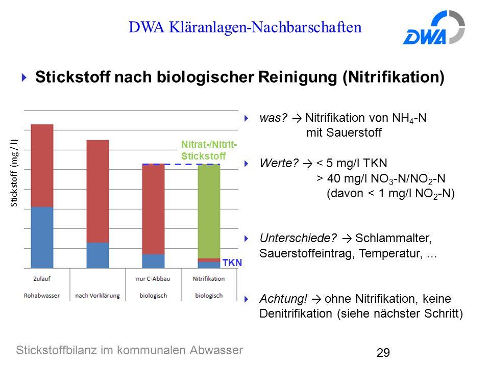 DWA Kläranlagen-Nachbarschaften Stickstoffbilanz im kommunalen Abwasser 29  Stickstoff nach biologischer Reinigung (Nitrifikation)  was? → Nitrifika