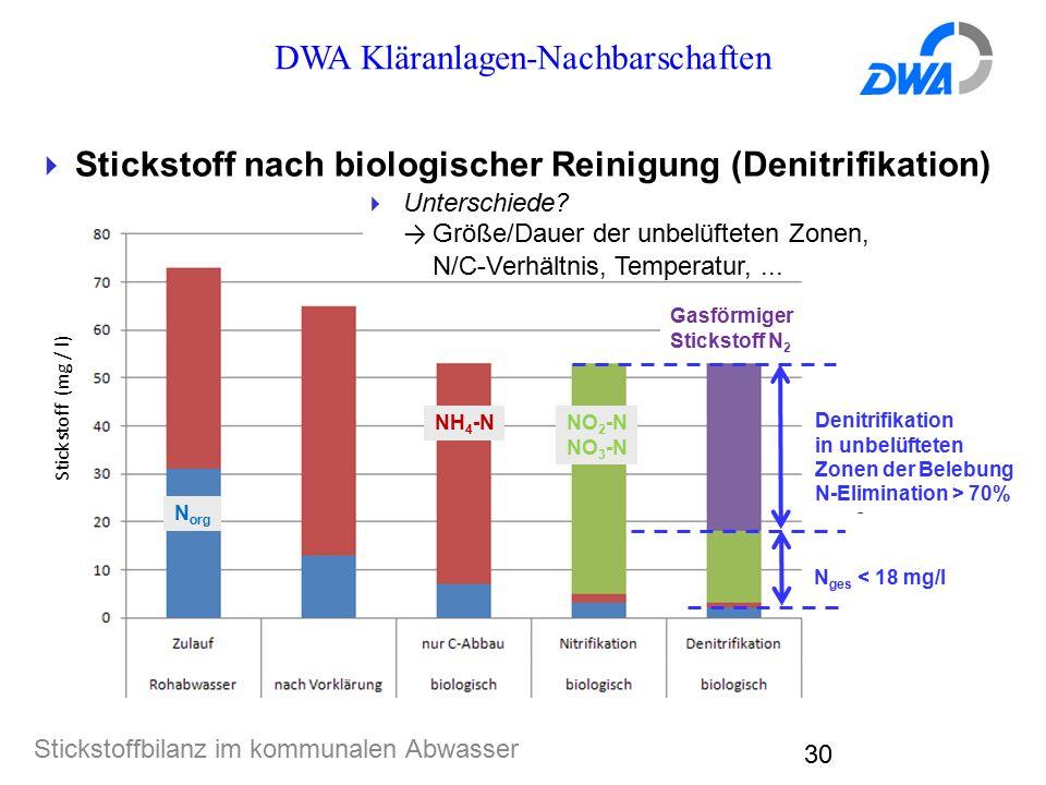 DWA Kläranlagen-Nachbarschaften Stickstoffbilanz im kommunalen Abwasser 30  Stickstoff nach biologischer Reinigung (Denitrifikation) Denitrifikation in unbelüfteten Zonen der Belebung N-Elimination > 70% Gasförmiger Stickstoff N 2  Unterschiede.