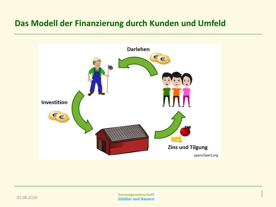Das Modell der Finanzierung durch Kunden und Umfeld 01.06.2016