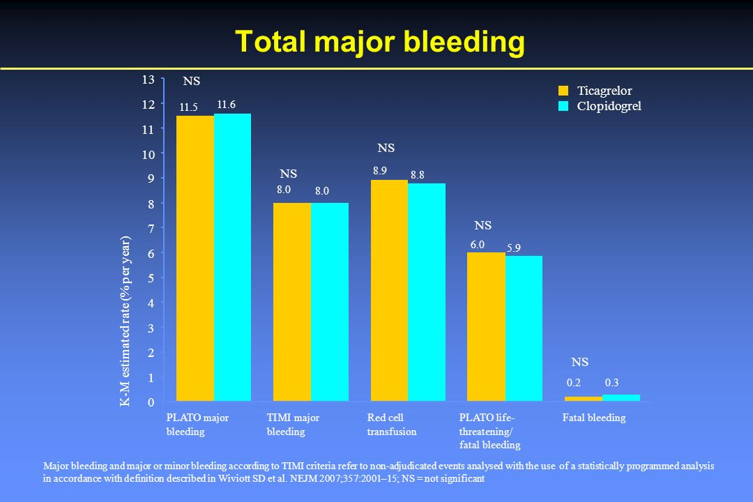 Total major bleeding Major bleeding and major or minor bleeding according to TIMI criteria refer to non-adjudicated events analysed with the use of a statistically programmed analysis in accordance with definition described in Wiviott SD et al.