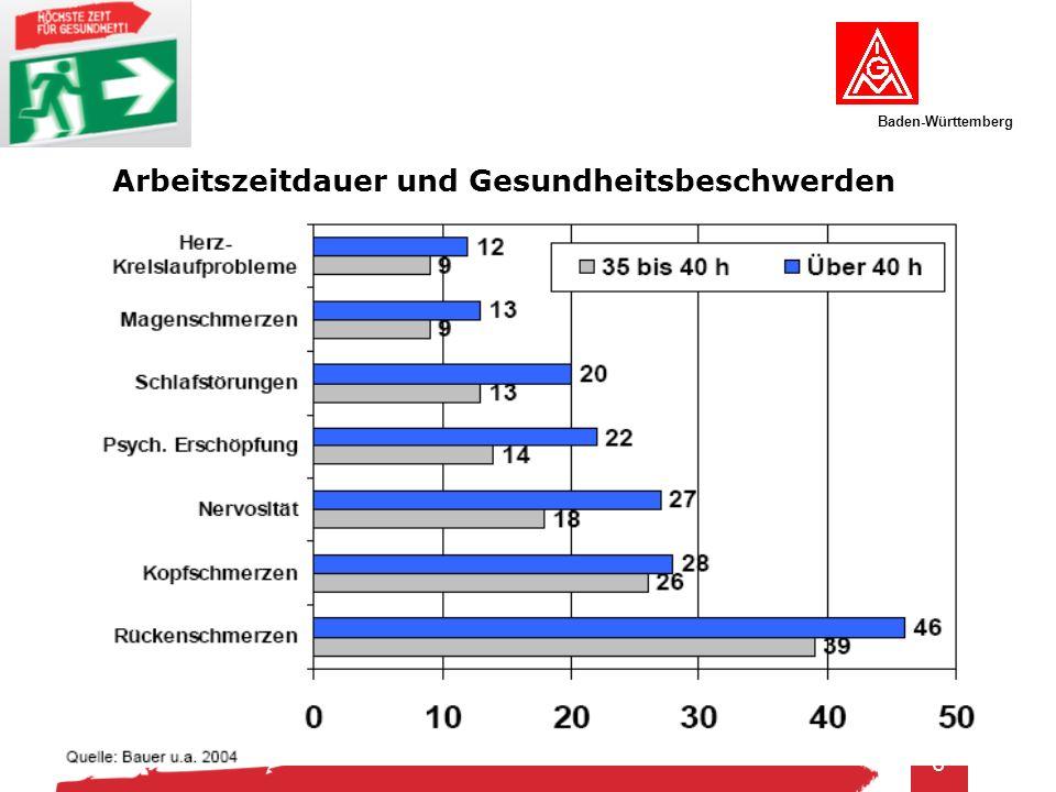 Baden-Württemberg 6 Arbeitszeitdauer und Gesundheitsbeschwerden