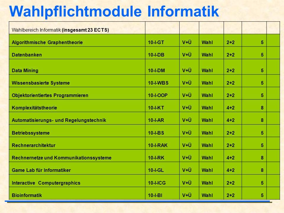 Wahlpflichtmodule Informatik Wahlbereich Informatik (insgesamt 23 ECTS) Algorithmische Graphentheorie10-I-GTV+ÜWahl2+25 Datenbanken10-I-DBV+ÜWahl2+25 Data Mining10-I-DMV+ÜWahl2+25 Wissensbasierte Systeme10-I-WBSV+ÜWahl2+25 Objektorientiertes Programmieren10-I-OOPV+ÜWahl2+25 Komplexitätstheorie10-I-KTV+ÜWahl4+28 Automatisierungs- und Regelungstechnik10-I-ARV+ÜWahl4+28 Betriebssysteme10-I-BSV+ÜWahl2+25 Rechnerarchitektur10-I-RAKV+ÜWahl2+25 Rechnernetze und Kommunikationssysteme10-I-RKV+ÜWahl4+28 Game Lab für Informatiker10-I-GLV+ÜWahl4+28 Interactive Computergraphics10-I-ICGV+ÜWahl2+25 Bioinformatik10-I-BIV+ÜWahl2+25