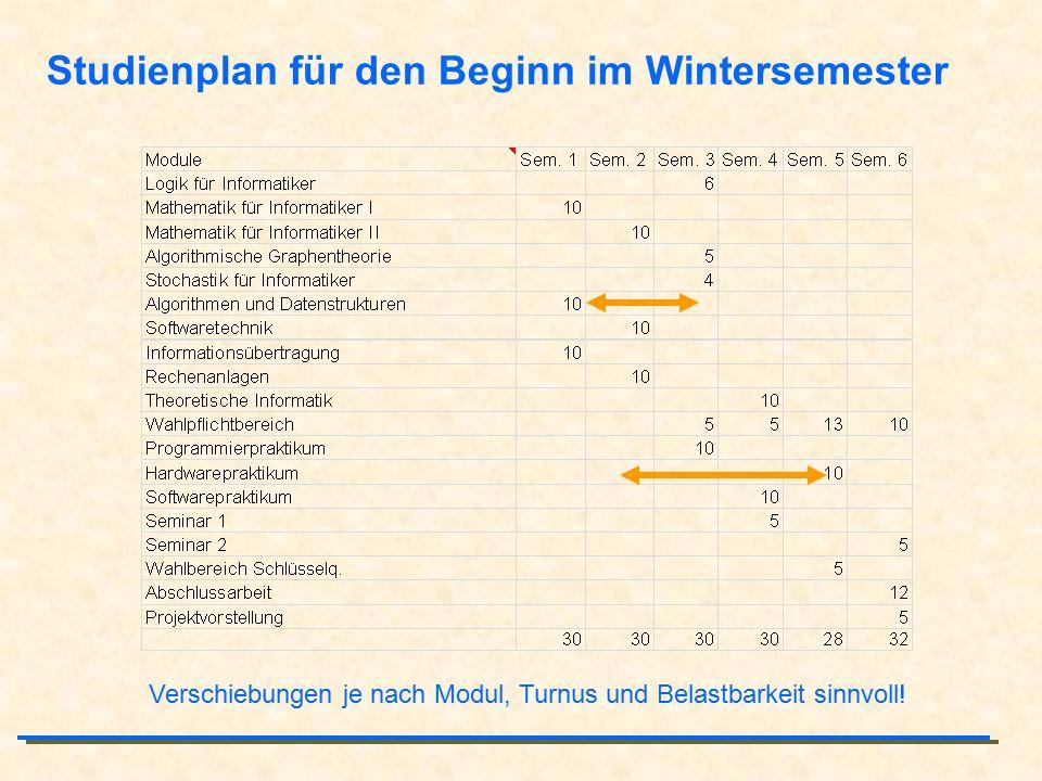 Studienplan für den Beginn im Wintersemester Verschiebungen je nach Modul, Turnus und Belastbarkeit sinnvoll!