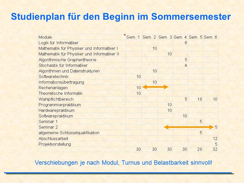 Studienplan für den Beginn im Sommersemester Verschiebungen je nach Modul, Turnus und Belastbarkeit sinnvoll!