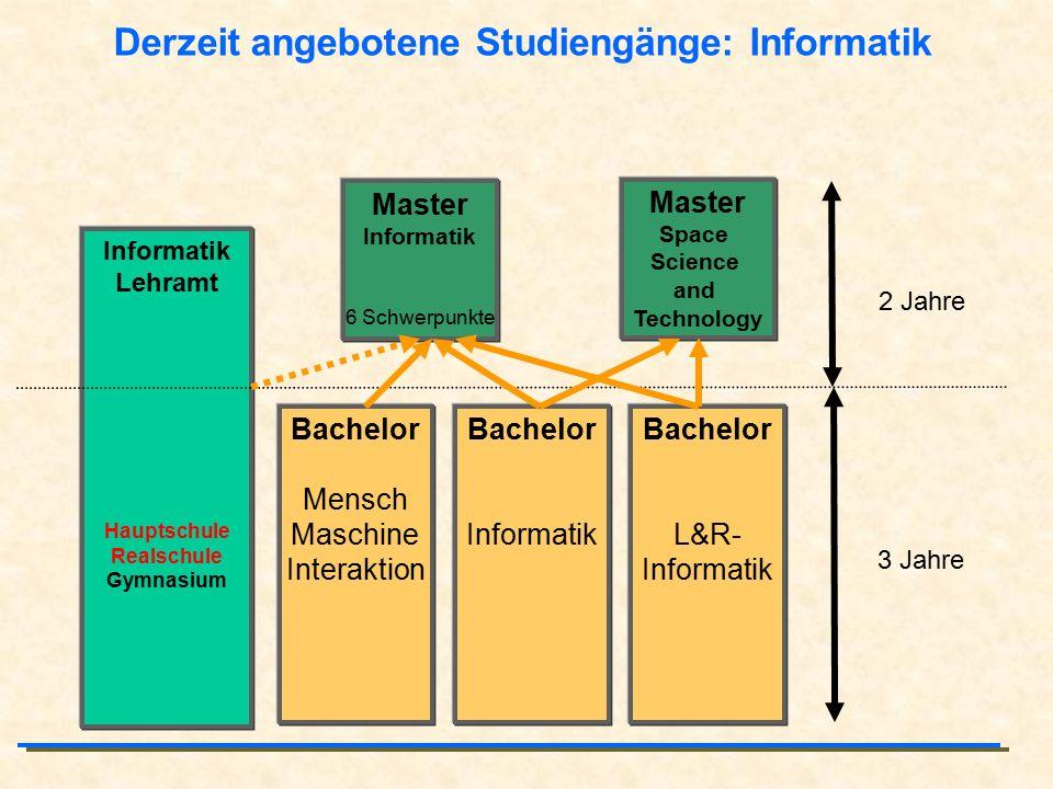 Derzeit angebotene Studiengänge: Informatik Informatik Lehramt Hauptschule Realschule Gymnasium Master Space Science and Technology Bachelor Mensch Ma