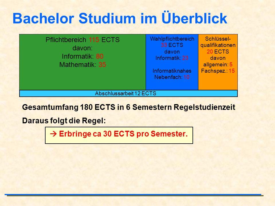 Bachelor Studium im Überblick Gesamtumfang 180 ECTS in 6 Semestern Regelstudienzeit Daraus folgt die Regel:  Erbringe ca 30 ECTS pro Semester. Pflich
