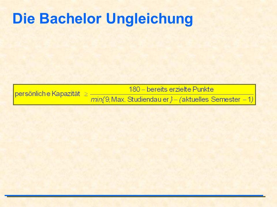 Die Bachelor Ungleichung
