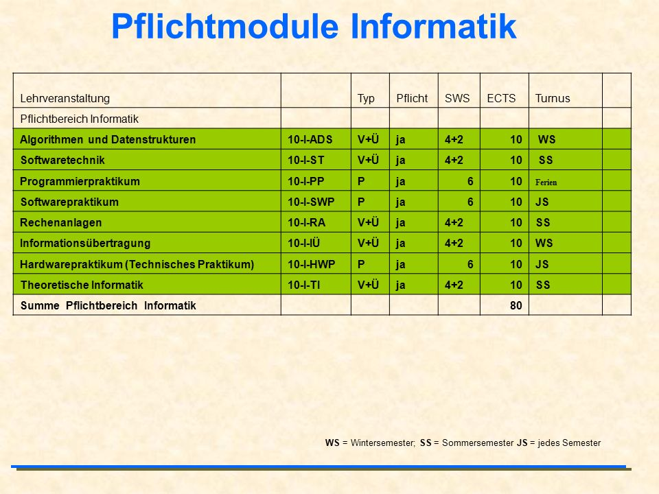 Pflichtmodule Informatik Lehrveranstaltung TypPflichtSWSECTSTurnus Pflichtbereich Informatik Algorithmen und Datenstrukturen10-I-ADSV+Üja4+210 WS Softwaretechnik10-I-STV+Üja4+210 SS Programmierpraktikum10-I-PPPja610 Ferien Softwarepraktikum10-I-SWPPja610JS Rechenanlagen10-I-RAV+Üja4+210SS Informationsübertragung10-I-IÜV+Üja4+210WS Hardwarepraktikum (Technisches Praktikum)10-I-HWPPja610JS Theoretische Informatik10-I-TIV+Üja4+210SS Summe Pflichtbereich Informatik 80 WS = Wintersemester; SS = Sommersemester JS = jedes Semester