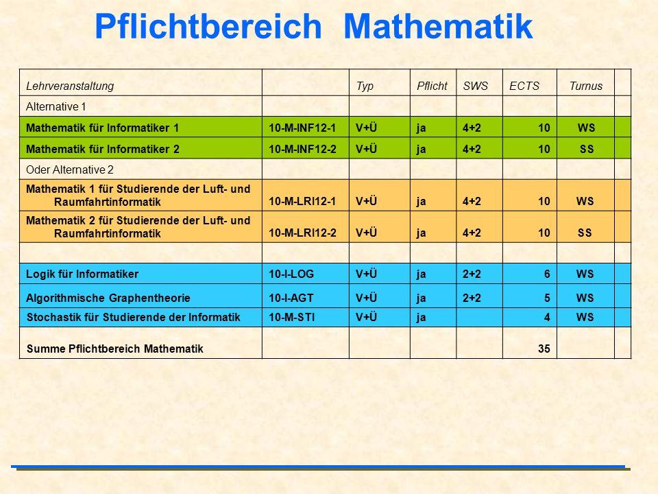 Pflichtbereich Mathematik Lehrveranstaltung TypPflichtSWSECTSTurnus Alternative 1 Mathematik für Informatiker 110-M-INF12-1V+Üja4+210 WS Mathematik fü