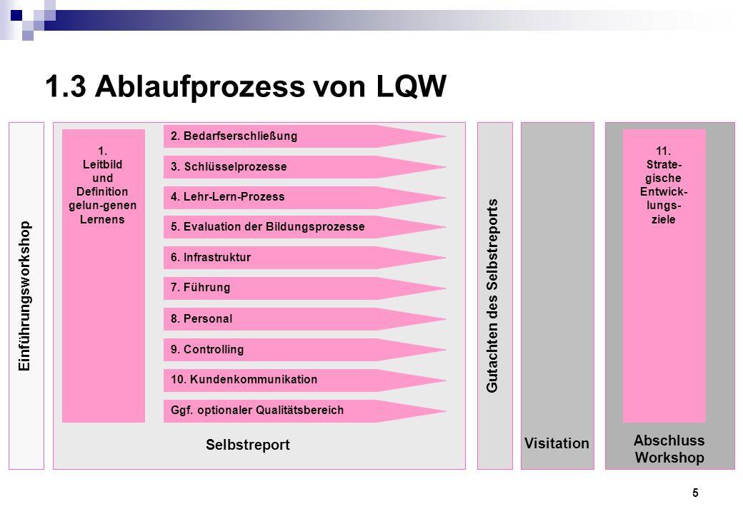 5 1.3 Ablaufprozess von LQW 2. Bedarfserschließung 3.