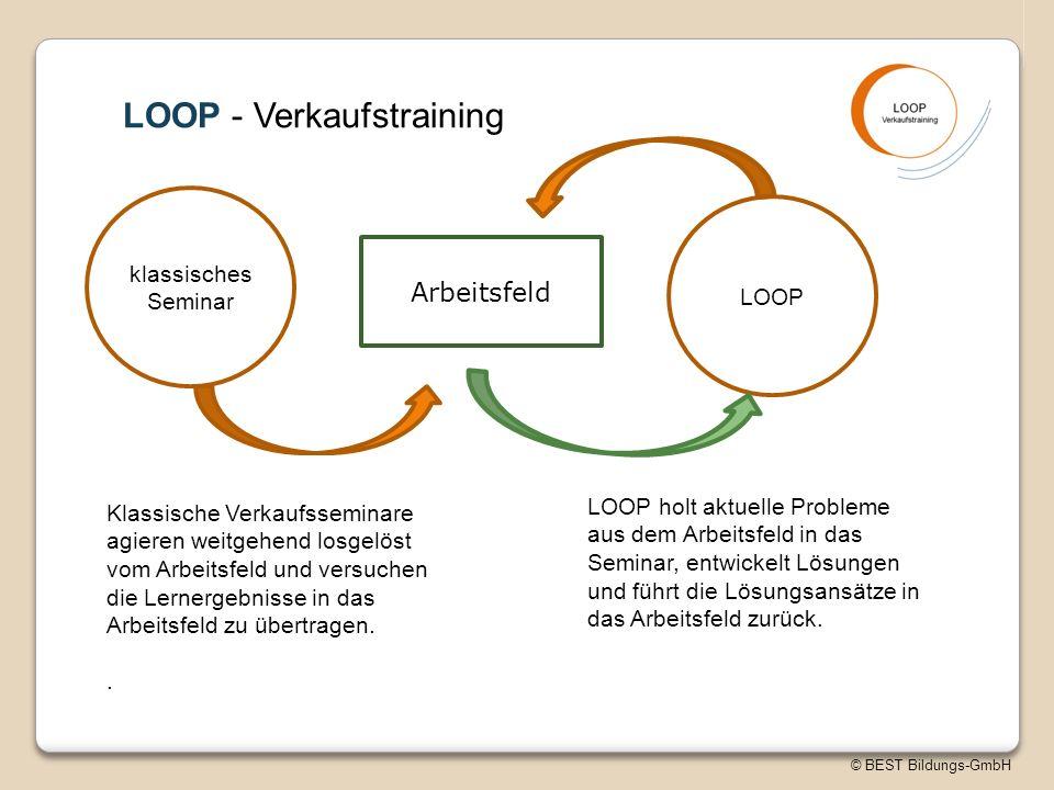 © BEST Bildungs-GmbH LOOP - Verkaufstraining klassisches Seminar LOOP Arbeitsfeld Klassische Verkaufsseminare agieren weitgehend losgelöst vom Arbeitsfeld und versuchen die Lernergebnisse in das Arbeitsfeld zu übertragen..