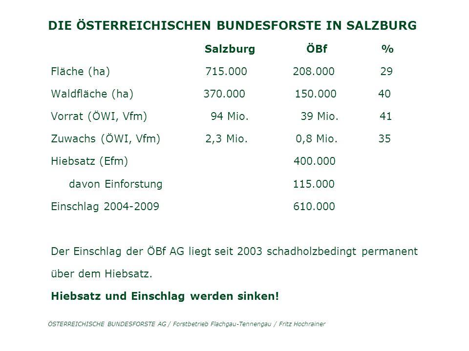 ÖSTERREICHISCHE BUNDESFORSTE AG / Forstbetrieb Flachgau-Tennengau / Fritz Hochrainer DIE ÖSTERREICHISCHEN BUNDESFORSTE IN SALZBURG Salzburg ÖBf % Fläche (ha) 715.000 208.000 29 Waldfläche (ha) 370.000 150.000 40 Vorrat (ÖWI, Vfm) 94 Mio.