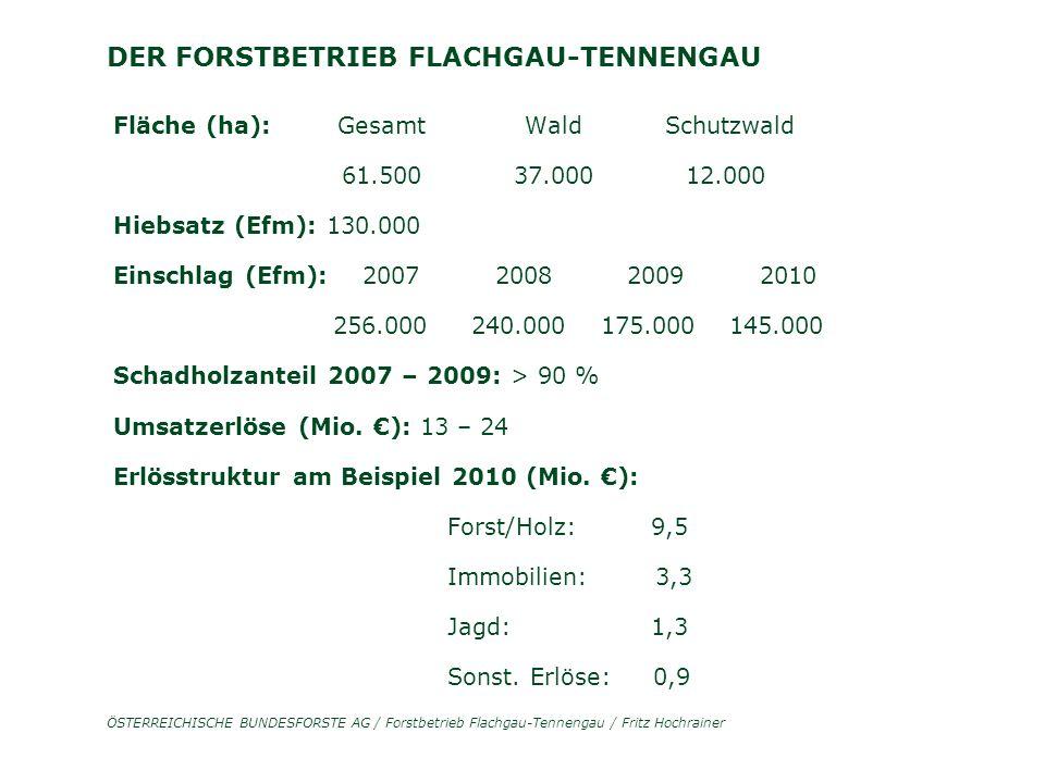 ÖSTERREICHISCHE BUNDESFORSTE AG / Forstbetrieb Flachgau-Tennengau / Fritz Hochrainer DER FORSTBETRIEB FLACHGAU-TENNENGAU Fläche (ha): Gesamt Wald Schutzwald 61.500 37.000 12.000 Hiebsatz (Efm): 130.000 Einschlag (Efm): 2007 2008 2009 2010 256.000 240.000 175.000 145.000 Schadholzanteil 2007 – 2009: > 90 % Umsatzerlöse (Mio.