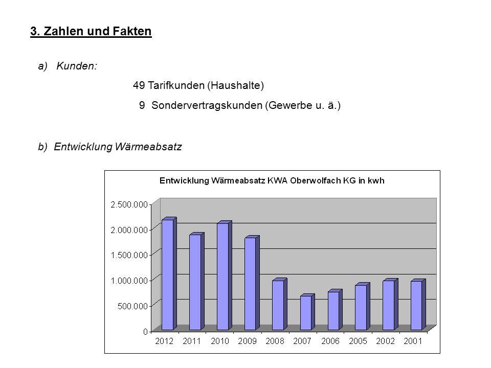 3. Zahlen und Fakten a)Kunden: 49 Tarifkunden (Haushalte) 9 Sondervertragskunden (Gewerbe u. ä.) b) Entwicklung Wärmeabsatz