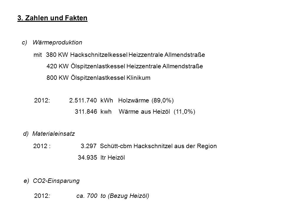 3. Zahlen und Fakten c)Wärmeproduktion mit 380 KW Hackschnitzelkessel Heizzentrale Allmendstraße 420 KW Ölspitzenlastkessel Heizzentrale Allmendstraße