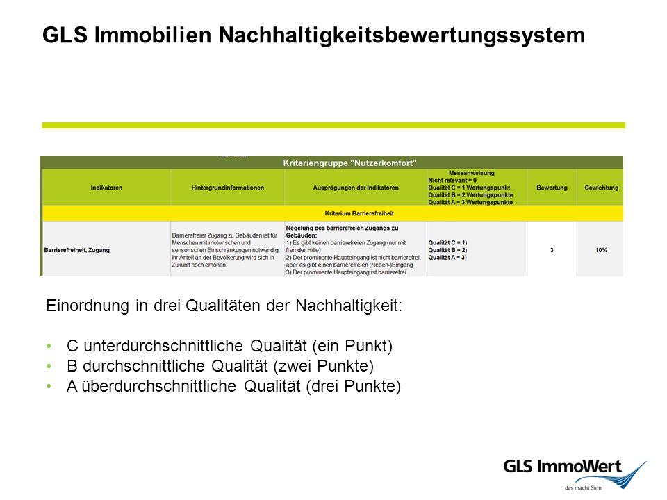 GLS Immobilien Nachhaltigkeitsbewertungssystem Einordnung in drei Qualitäten der Nachhaltigkeit: C unterdurchschnittliche Qualität (ein Punkt) B durchschnittliche Qualität (zwei Punkte) A überdurchschnittliche Qualität (drei Punkte)