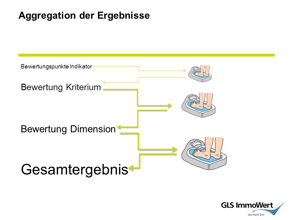 Aggregation der Ergebnisse Bewertungspunkte Indikator Bewertung Kriterium Bewertung Dimension Gesamtergebnis
