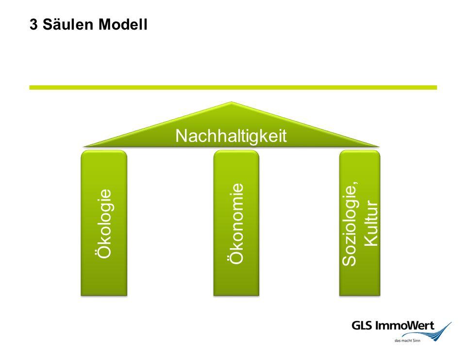 3 Säulen Modell Ökologie Ökonomie Soziologie, Kultur Nachhaltigkeit