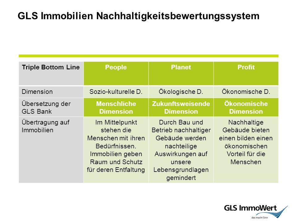 Triple Bottom LinePeoplePlanetProfit DimensionSozio-kulturelle D.Ökologische D.Ökonomische D.