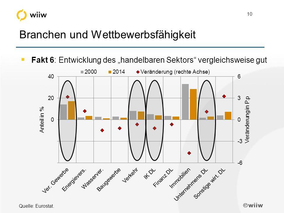 """ wiiw 10 Branchen und Wettbewerbsfähigkeit  Fakt 6: Entwicklung des """"handelbaren Sektors vergleichsweise gut Quelle: Eurostat."""