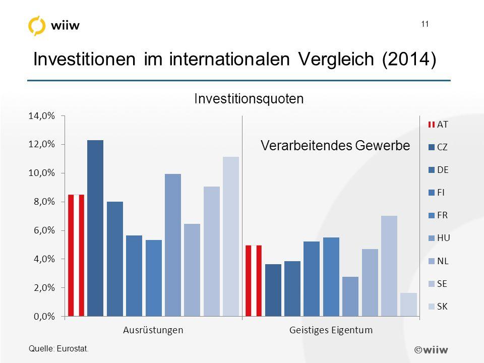  wiiw 11 Investitionen im internationalen Vergleich (2014) Quelle: Eurostat.
