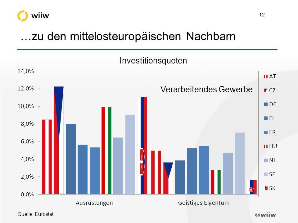  wiiw 12 …zu den mittelosteuropäischen Nachbarn Quelle: Eurostat.