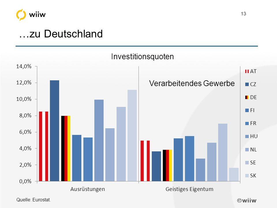 wiiw 13 …zu Deutschland Quelle: Eurostat. Verarbeitendes Gewerbe Investitionsquoten