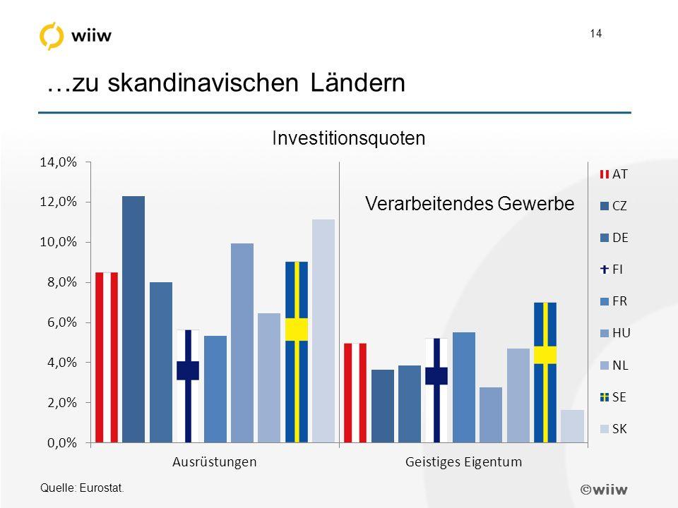  wiiw 14 …zu skandinavischen Ländern Quelle: Eurostat. Verarbeitendes Gewerbe Investitionsquoten