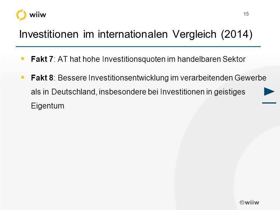  wiiw 15 Investitionen im internationalen Vergleich (2014)  Fakt 7: AT hat hohe Investitionsquoten im handelbaren Sektor  Fakt 8: Bessere Investitionsentwicklung im verarbeitenden Gewerbe als in Deutschland, insbesondere bei Investitionen in geistiges Eigentum ►