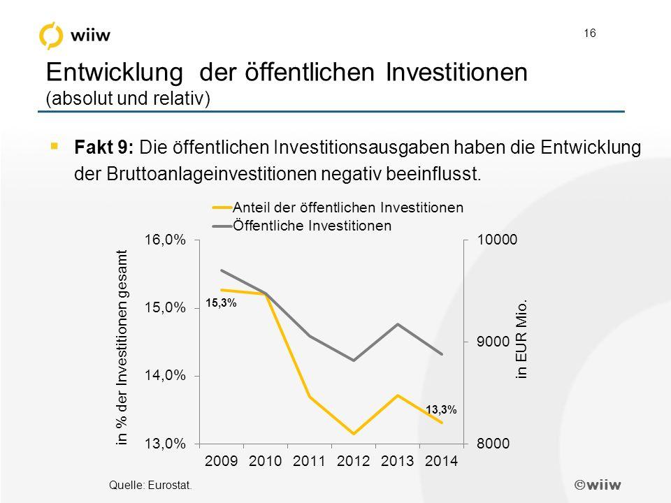  wiiw 16 Entwicklung der öffentlichen Investitionen (absolut und relativ)  Fakt 9: Die öffentlichen Investitionsausgaben haben die Entwicklung der Bruttoanlageinvestitionen negativ beeinflusst.