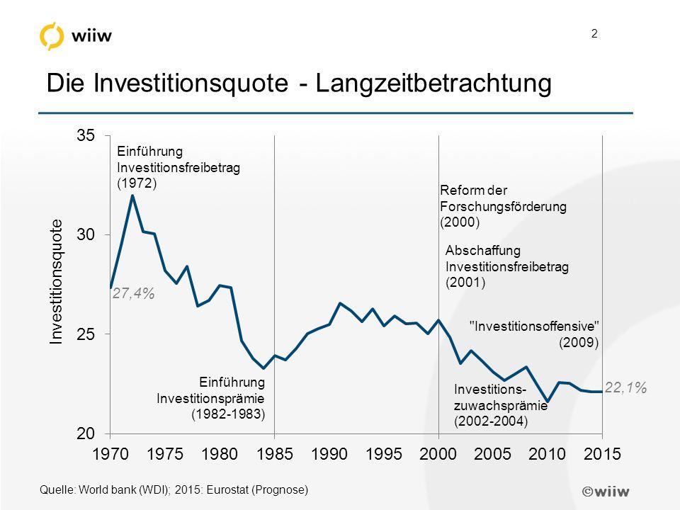  wiiw 2 Die Investitionsquote - Langzeitbetrachtung Quelle: World bank (WDI); 2015: Eurostat (Prognose) Abschaffung Investitionsfreibetrag (2001) Einführung Investitionsfreibetrag (1972) Einführung Investitionsprämie (1982-1983) Investitions- zuwachsprämie (2002-2004) Investitionsoffensive (2009) Reform der Forschungsförderung (2000) 27,4% 22,1%