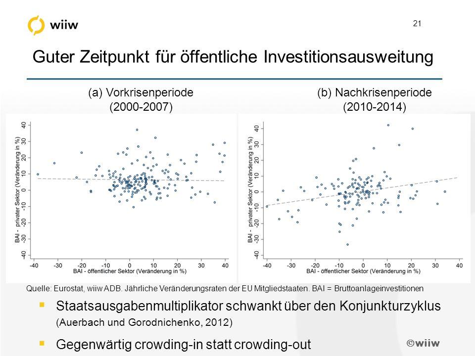  wiiw 21 Guter Zeitpunkt für öffentliche Investitionsausweitung  Staatsausgabenmultiplikator schwankt über den Konjunkturzyklus (Auerbach und Gorodnichenko, 2012)  Gegenwärtig crowding-in statt crowding-out (a) Vorkrisenperiode (2000-2007) (b) Nachkrisenperiode (2010-2014) Quelle: Eurostat, wiiw ADB.