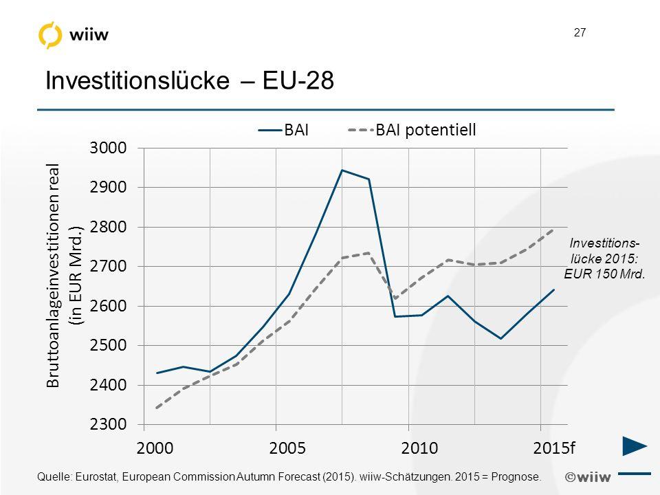  wiiw 27 Investitionslücke – EU-28 Quelle: Eurostat, European Commission Autumn Forecast (2015).