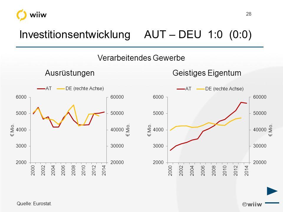  wiiw 28 Investitionsentwicklung AUT – DEU 1:0 (0:0) Quelle: Eurostat.